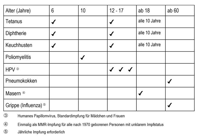 Impfkalender für Kinder, Jugendliche und Erwachsene